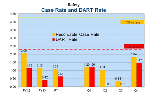 Safety Case Rate and DART Rate graph